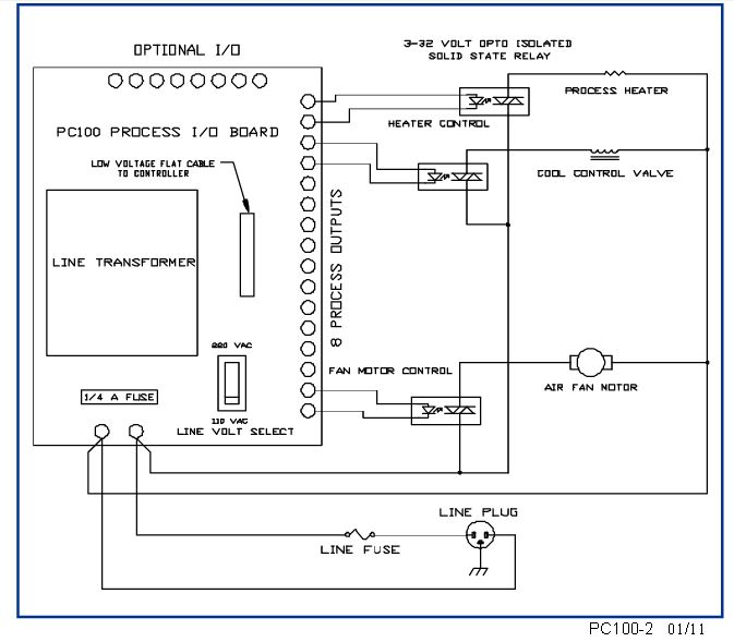 process controller pc100 2 model